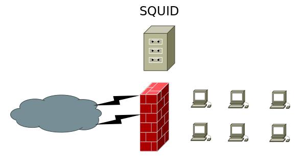 настройка прокси сервера ubuntu, squid прозрачный прокси