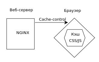 Кэширование браузера nginx и PHP