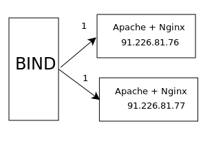 DNS балансировка, балансировка нагрузки DNS