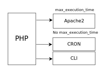 php ini время выполнения php скрипта