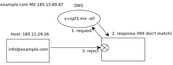 SPF запись для почтового сервера