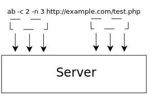 нагрузочное тестирование сервера