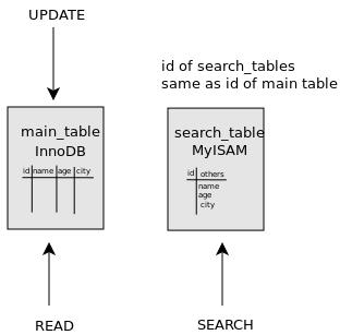 InnoDB полнотекстовый поиск