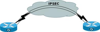 ipsec site to site