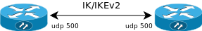 IK/IKEv2