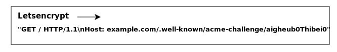 бесплатный ssl сертификат для сайта, webroot lentsencrypt