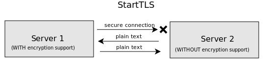 как работает starttls