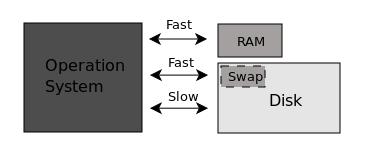 раздел подкачки Linux