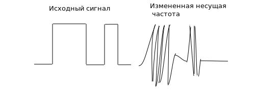 передача сигнала с изменением несущей