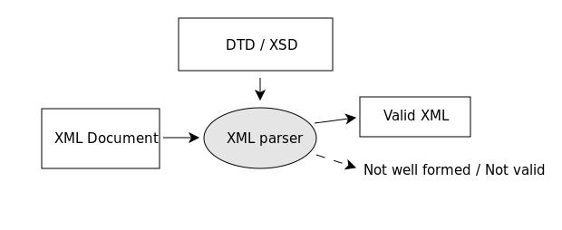 валидация xml