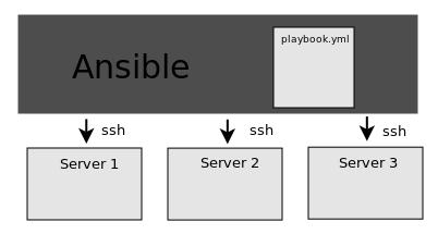 Ansible на Debian