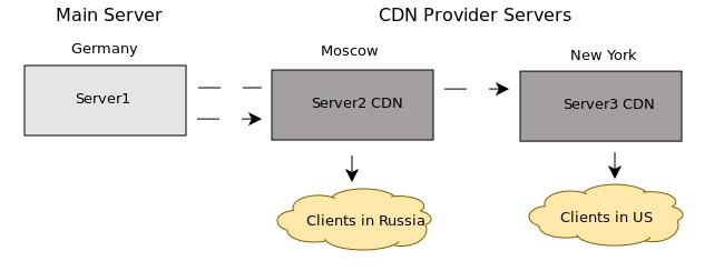 Ускорение сайта CDN