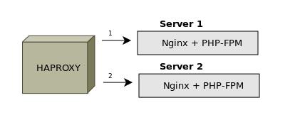 отказоустойчивость сервера
