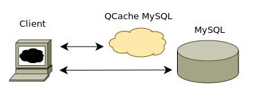 Кэширование запросов MySQL