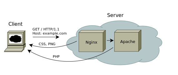 Настройка связки nginx и apache, кэширующий прокси сервер