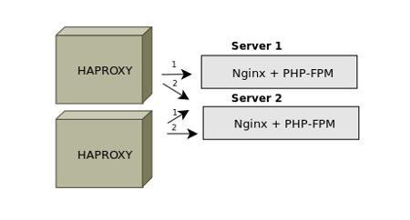 добавление Haproxy