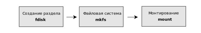 fdisk создание разделов