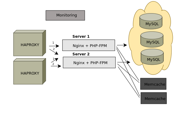 отказоустойчивая система серверов