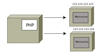 Хранение сессий в Memcached