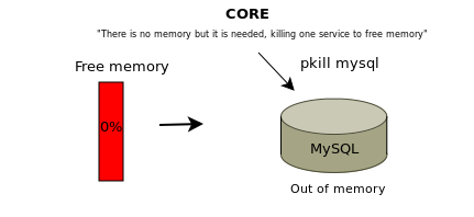Mysql Out of memory