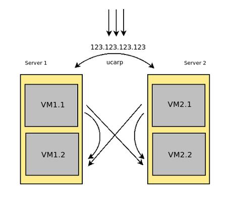 Балансировщик нагрузки серверов