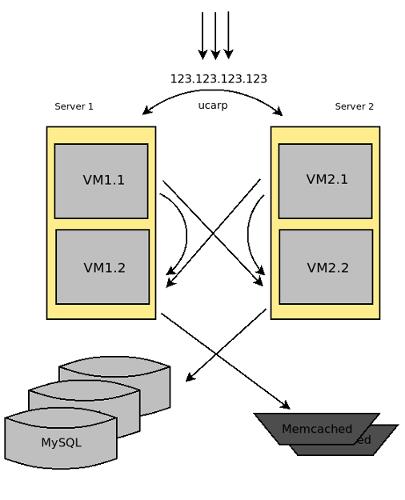 Балансировщик нагрузки - добавление базы и хранилища сессий